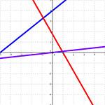 Petit exercice de math sur les Fontions Linéaire Merci 3ème Mathématiques