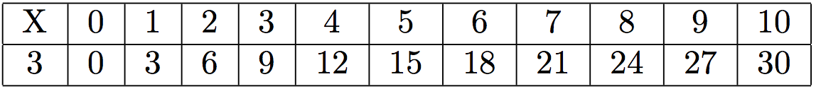table de multiplication mathsbook