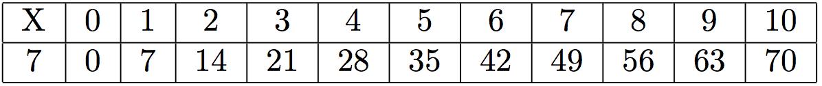 Table de multiplication mathsbook - Table de multiplication par 7 ...