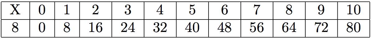 Table de multiplication mathsbook - Table de multiplication par 8 ...