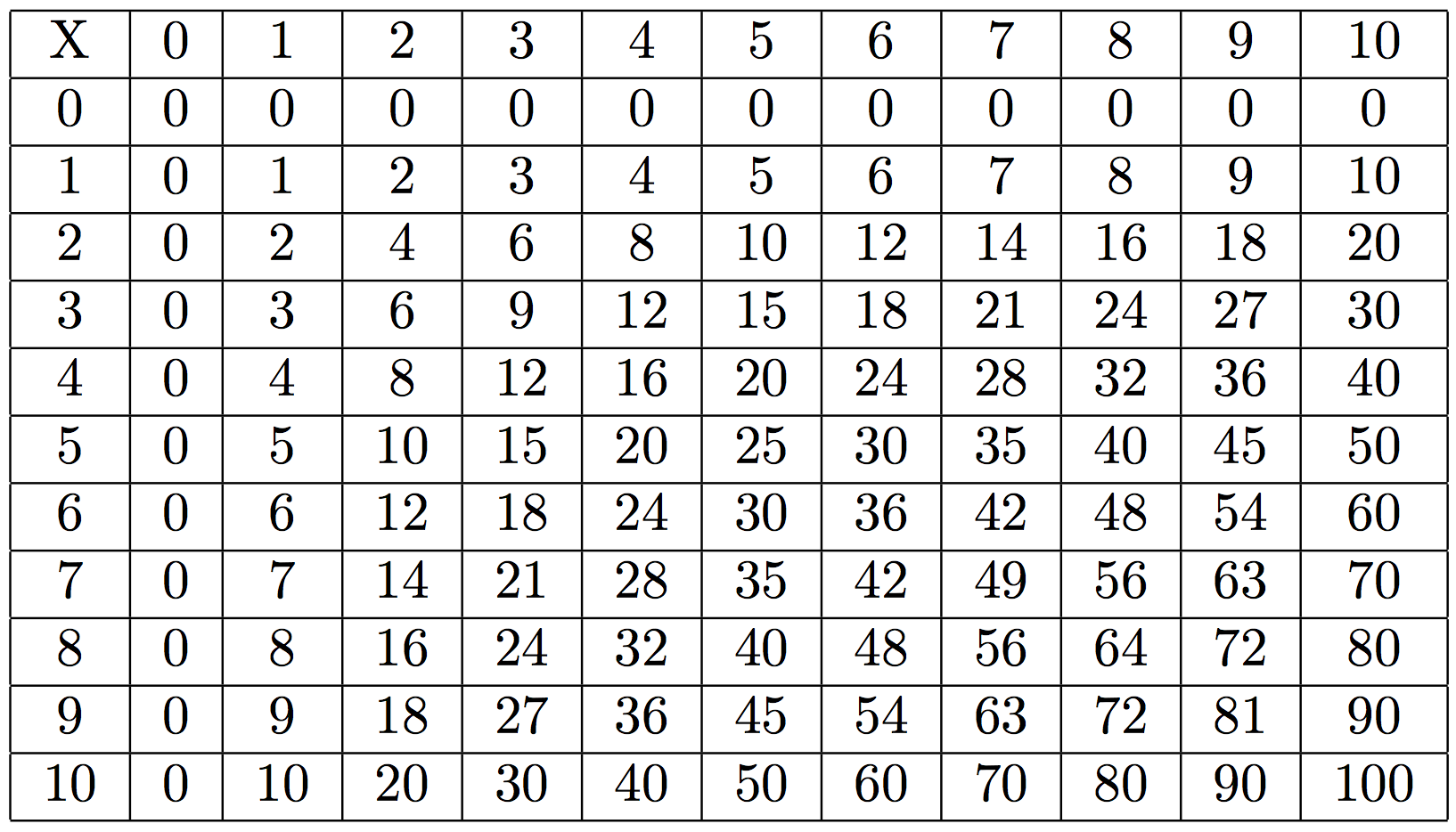 Table de multiplication mathsbook for Table de multiplication de 12