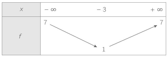 d terminer le signe d 39 une fonction partir de son tableau de variations cours terminale s. Black Bedroom Furniture Sets. Home Design Ideas