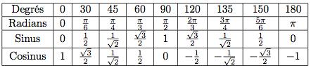 Fonctions trigonom triques fonction sinus et fonction for Table trigonometrique