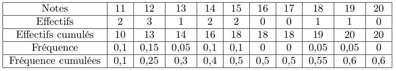 Notions De Base En Statistique Statistiques Cours Seconde