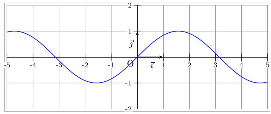 Tableau De Signes A L Aide De La Courbe D Une Fonction Equations Et Inequations Exercice Seconde