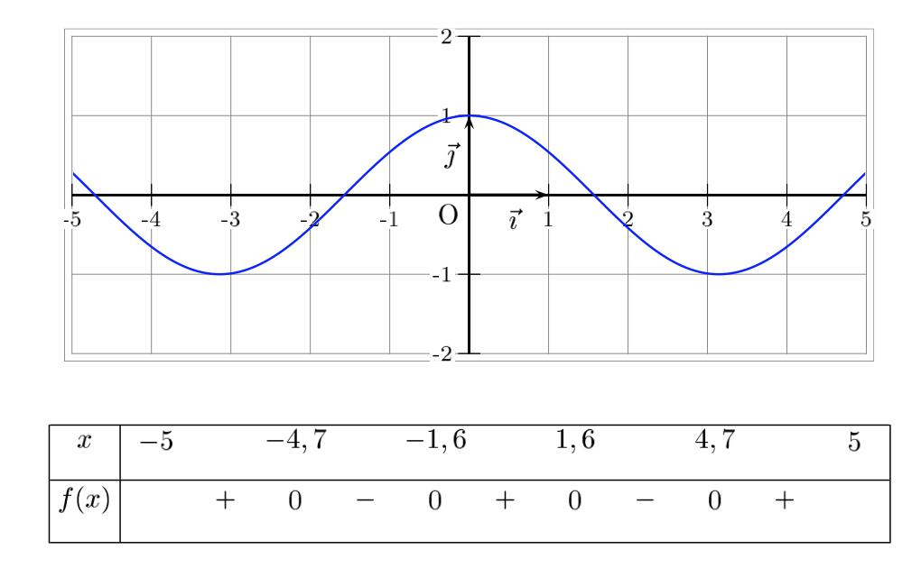 Tableau De Signes A L Aide De La Courbe D Une Fonction Equations Et Inequations Correction Exercice Seconde