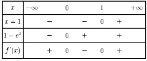 Etude de fonctions exponentielles fonctions for Delta 0 tableau de signe