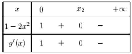 Etude de trois fonctions exponentielles fonctions for Delta 0 tableau de signe